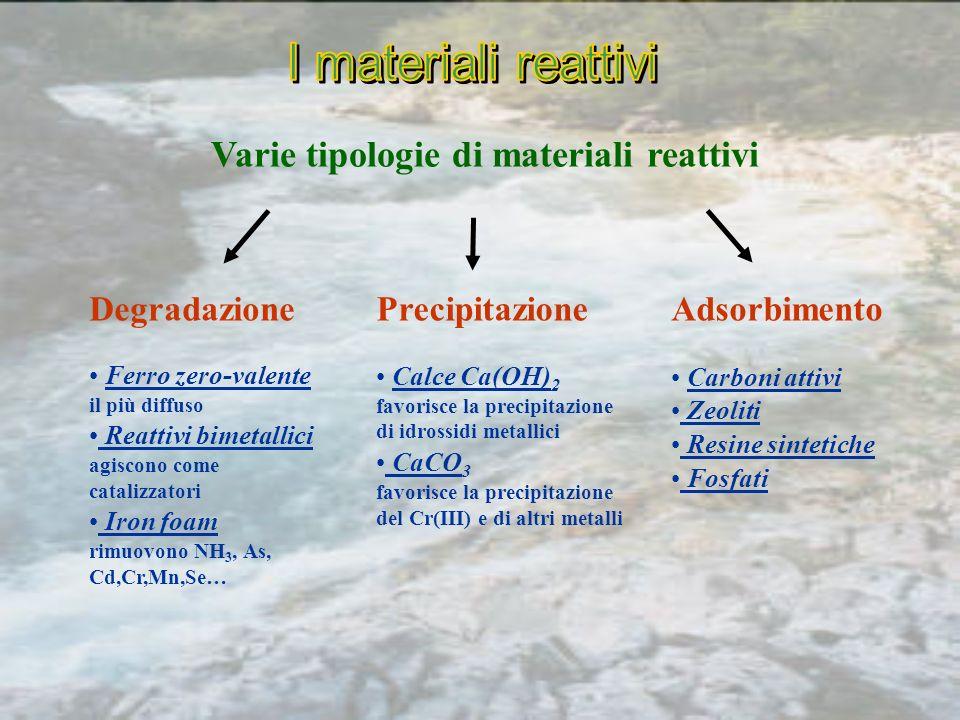 Varie tipologie di materiali reattivi