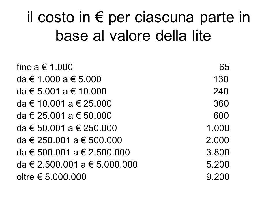 il costo in € per ciascuna parte in base al valore della lite