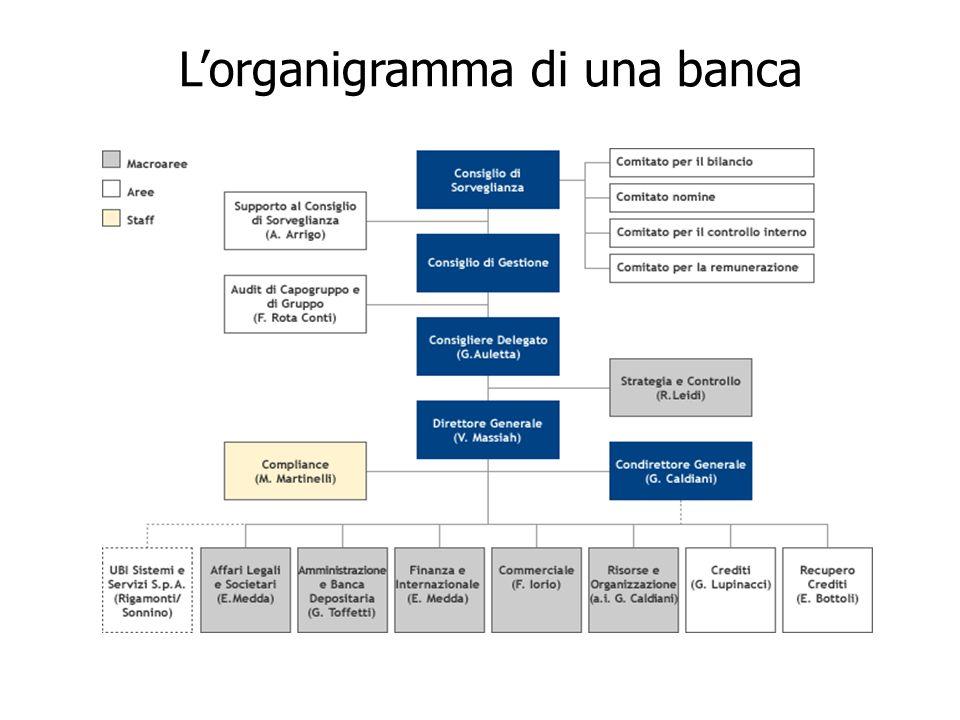L'organigramma di una banca