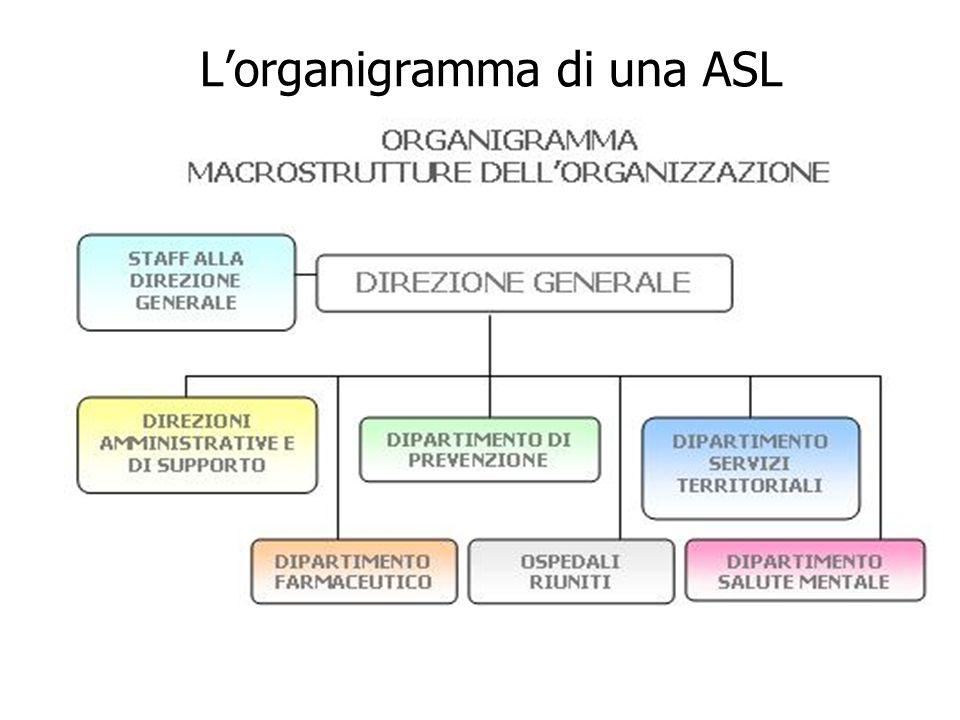 L'organigramma di una ASL