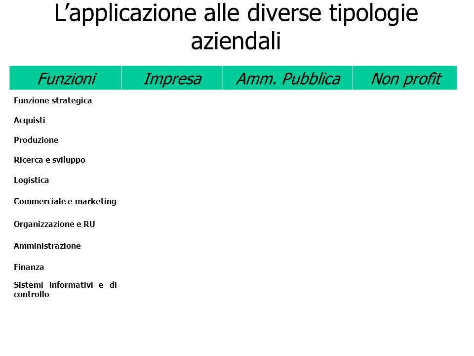 L'applicazione alle diverse tipologie aziendali