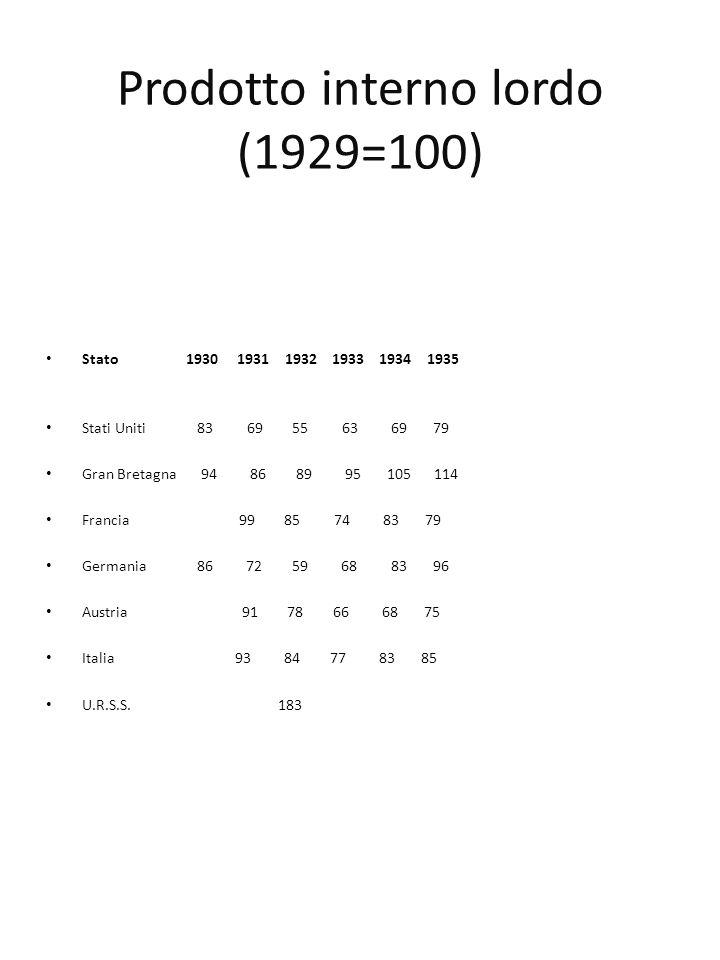Prodotto interno lordo (1929=100)