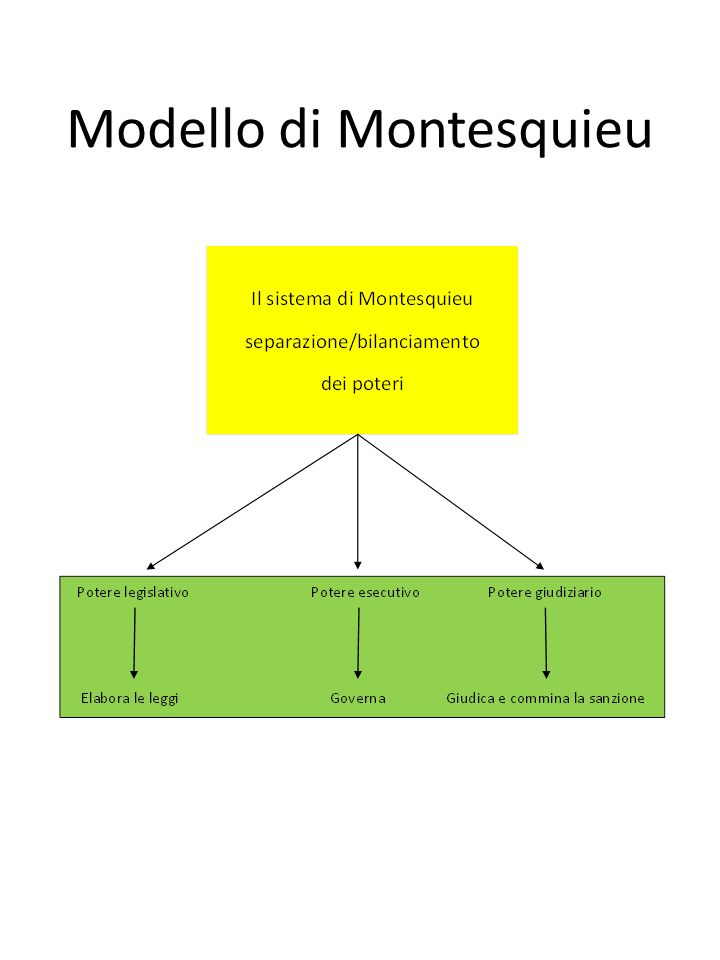Modello di Montesquieu