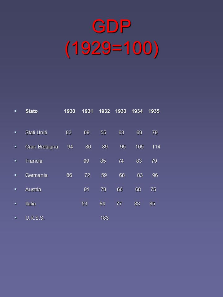 GDP (1929=100) Stato 1930 1931 1932 1933 1934 1935.