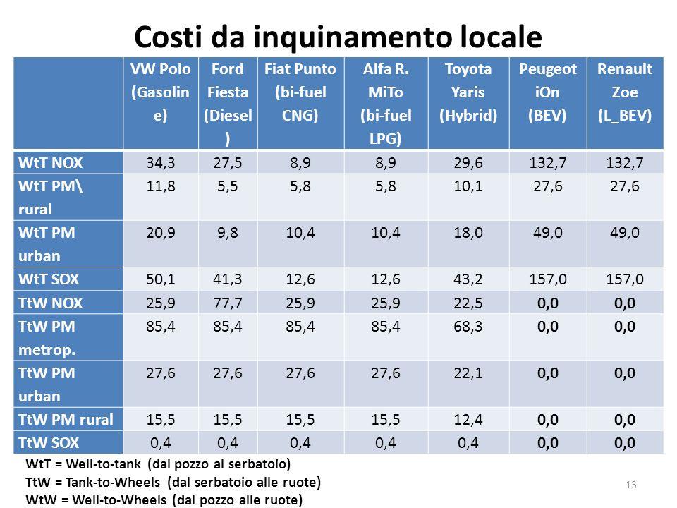 Costi da inquinamento locale