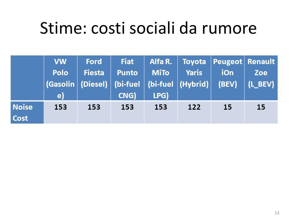Stime: costi sociali da rumore