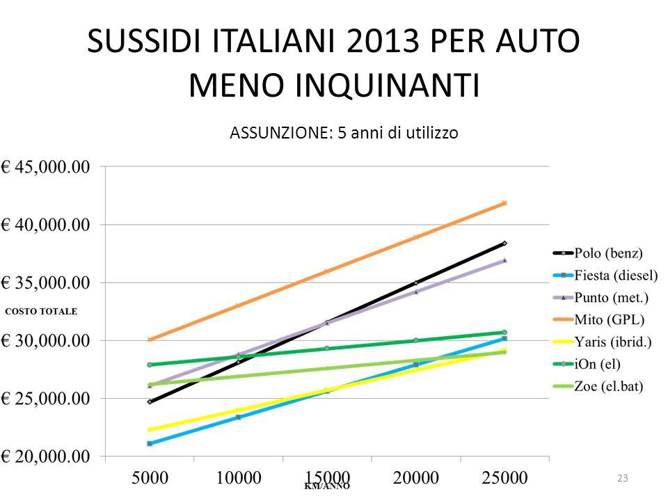 SUSSIDI ITALIANI 2013 PER AUTO MENO INQUINANTI