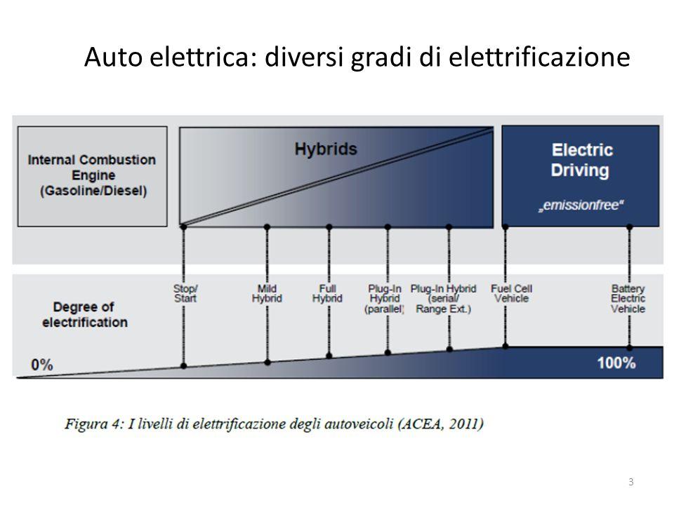 Auto elettrica: diversi gradi di elettrificazione