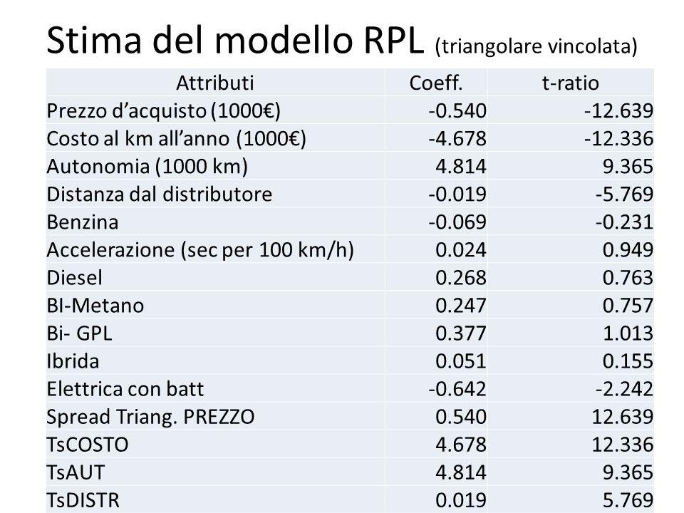 Scenari di penetrazione dell auto elettrica ppt scaricare for Stima del costo portico