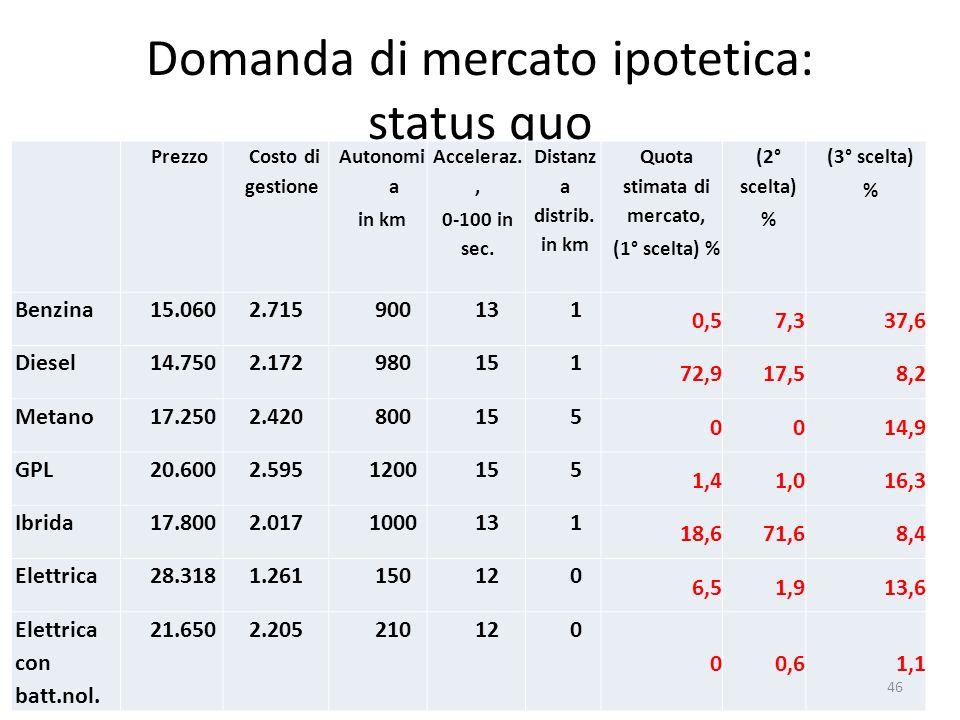 Domanda di mercato ipotetica: status quo