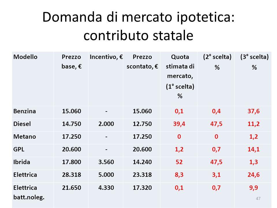 Domanda di mercato ipotetica: contributo statale