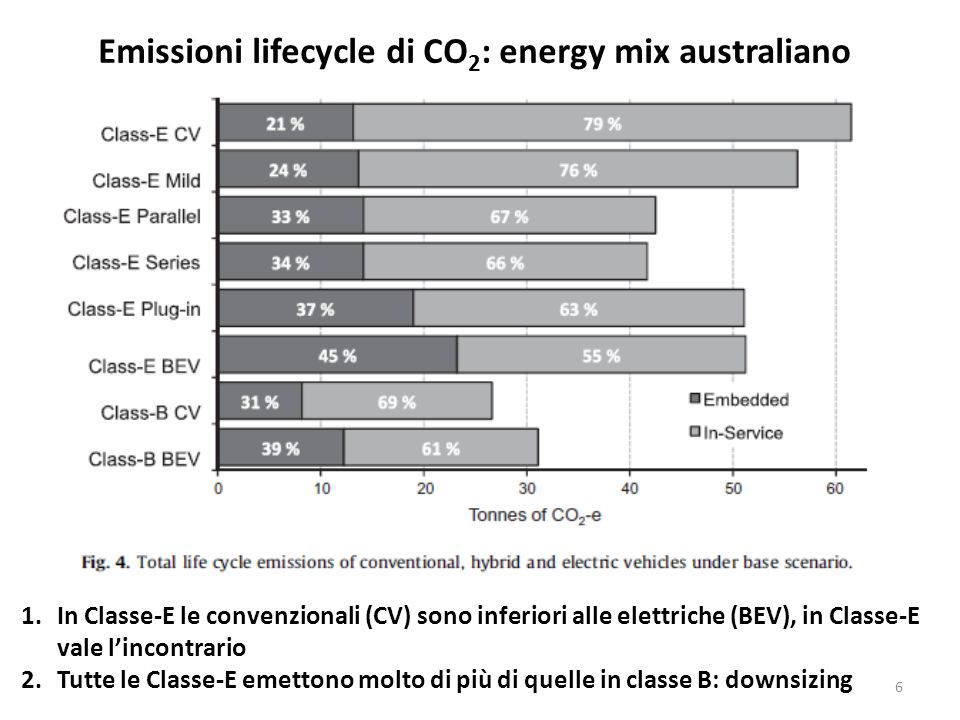 Emissioni lifecycle di CO2: energy mix australiano