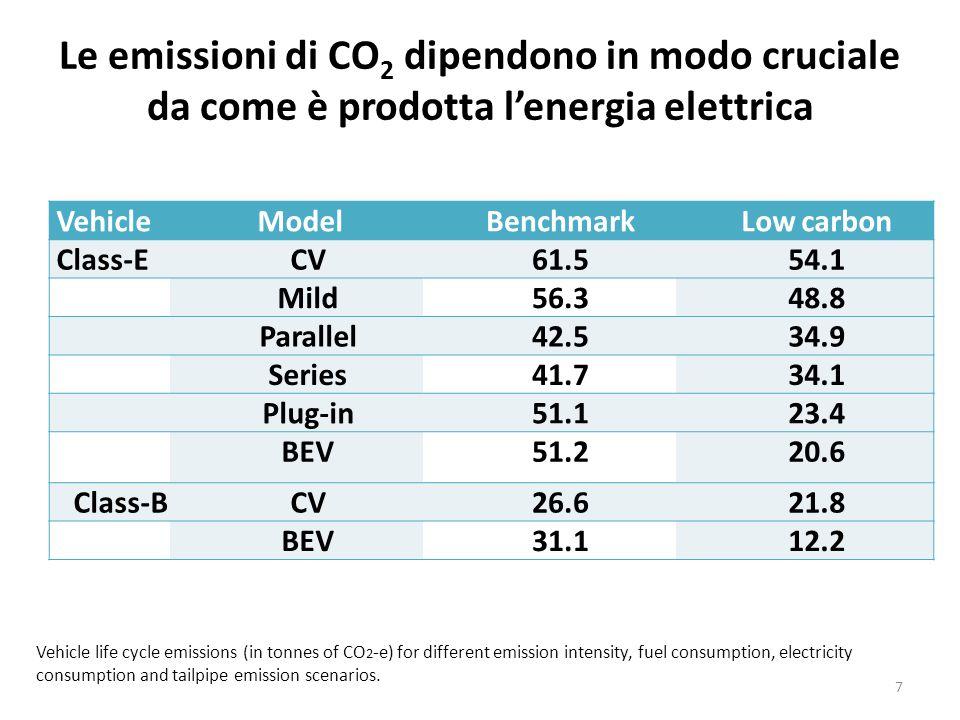 Le emissioni di CO2 dipendono in modo cruciale da come è prodotta l'energia elettrica