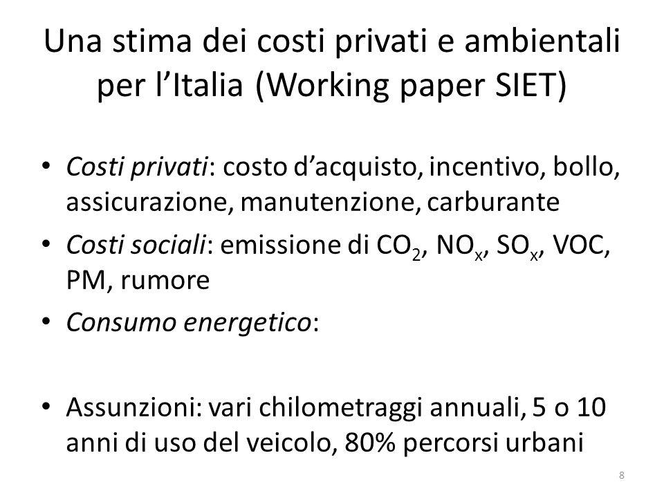 Una stima dei costi privati e ambientali per l'Italia (Working paper SIET)