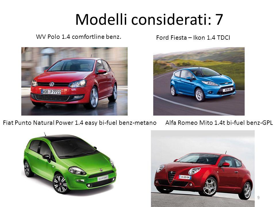 Modelli considerati: 7 WV Polo 1.4 comfortline benz.
