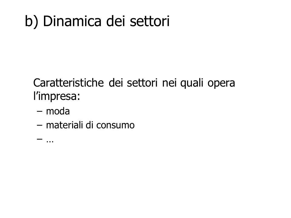b) Dinamica dei settori