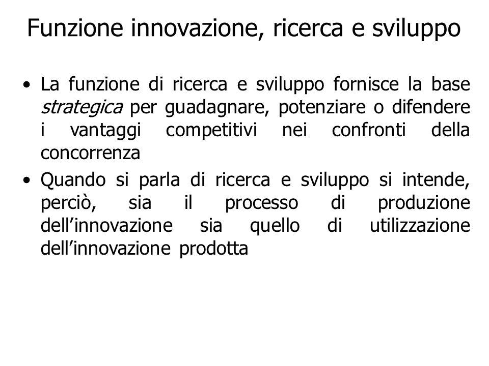 Funzione innovazione, ricerca e sviluppo