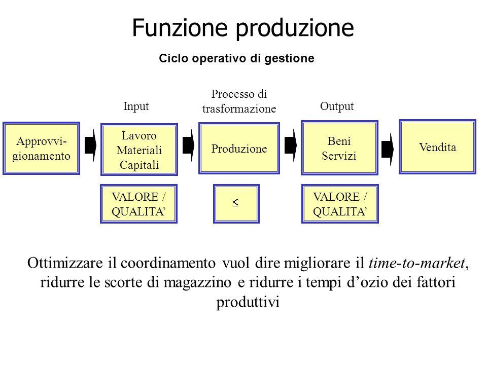 Ciclo operativo di gestione