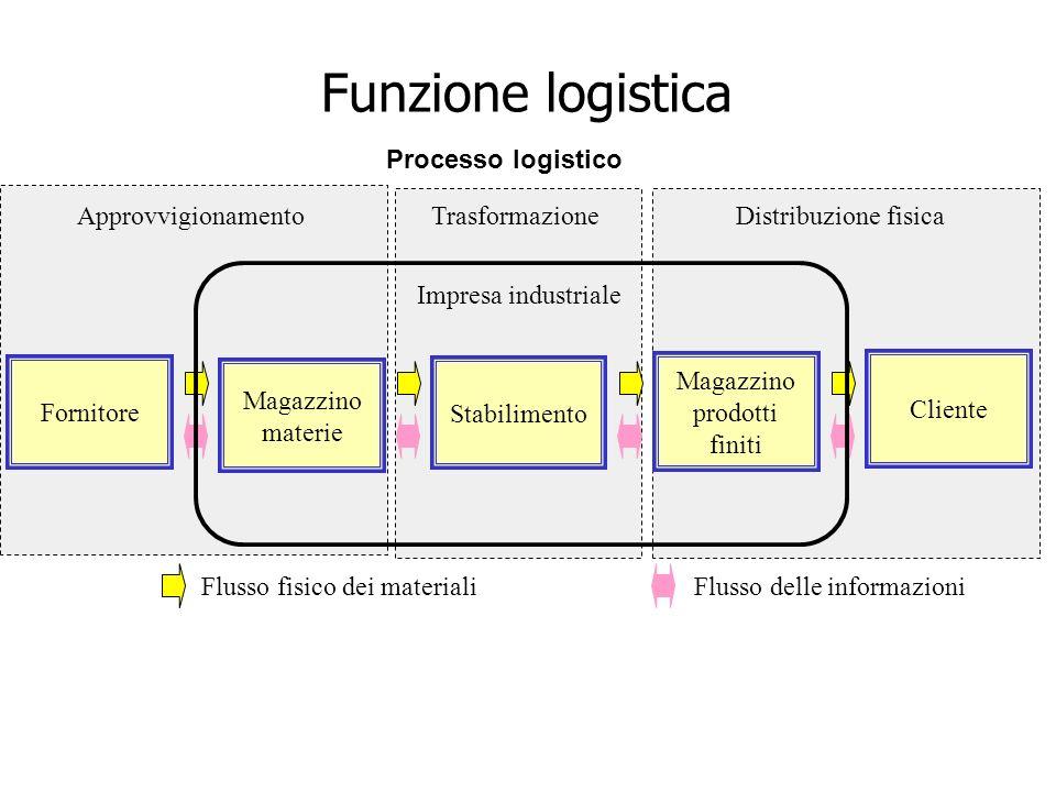 Funzione logistica Processo logistico Approvvigionamento