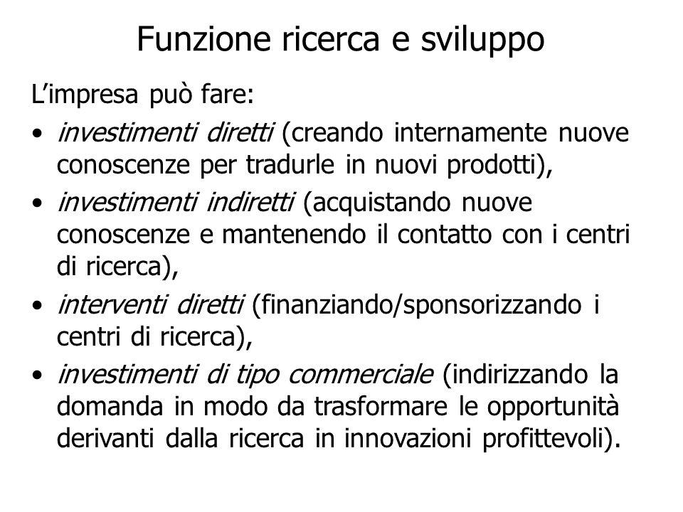 Funzione ricerca e sviluppo