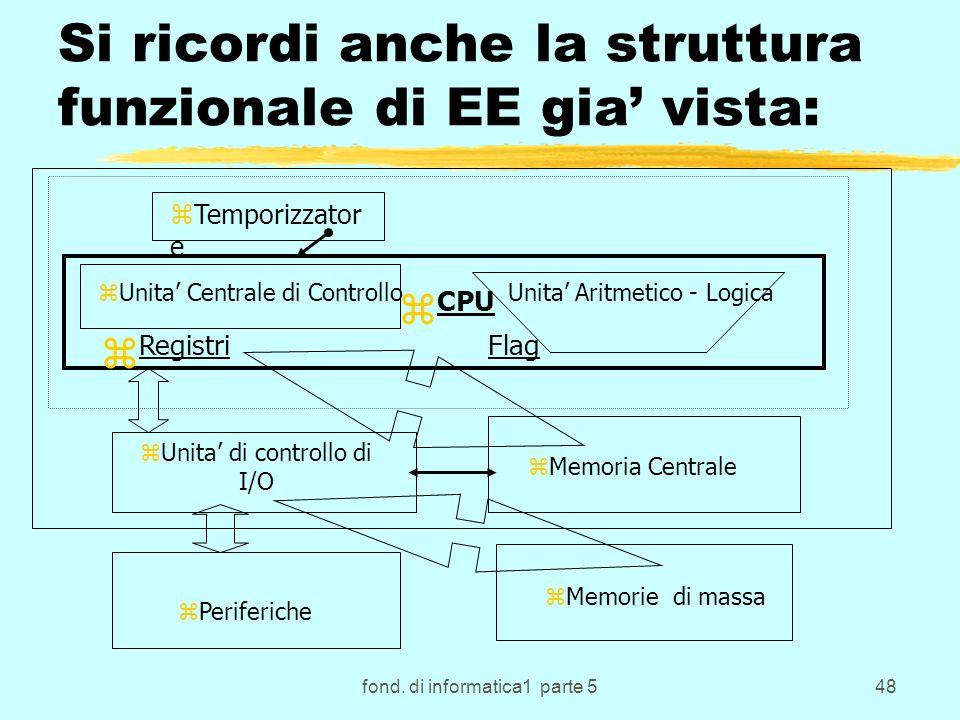 Si ricordi anche la struttura funzionale di EE gia' vista: