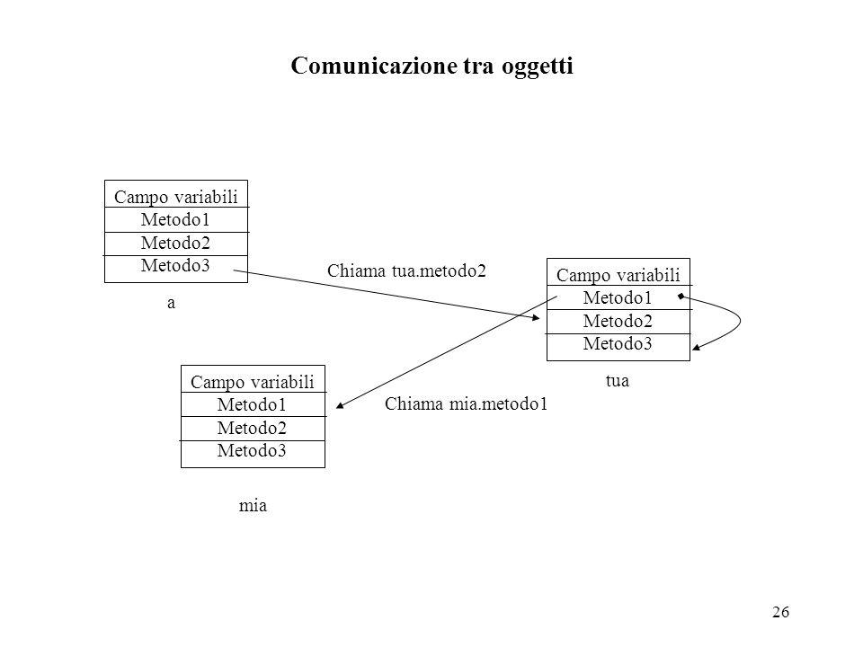 Comunicazione tra oggetti