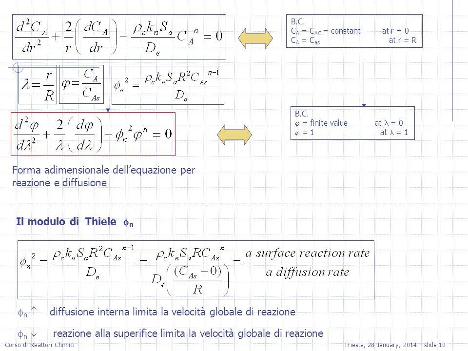 Forma adimensionale dell'equazione per reazione e diffusione