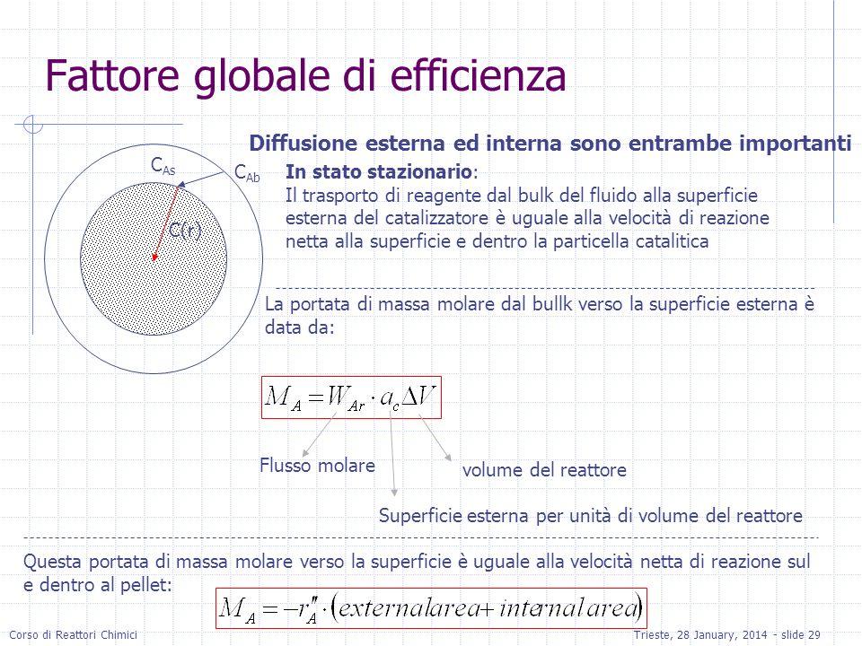 Fattore globale di efficienza