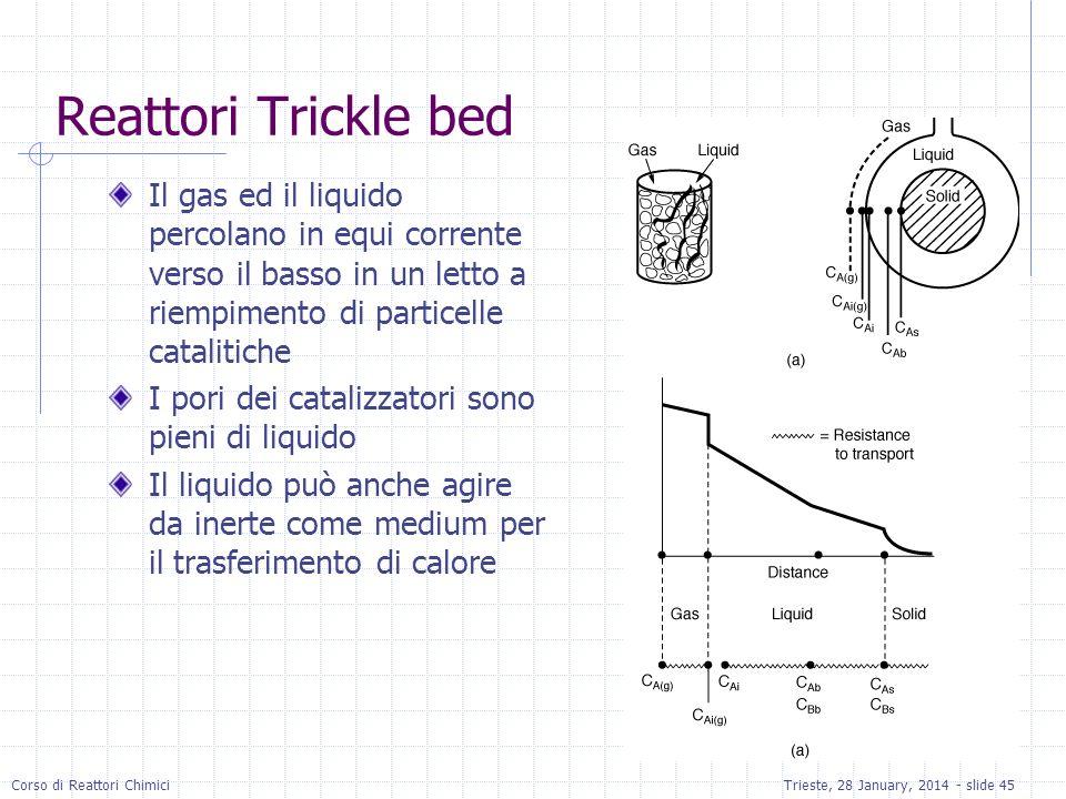Reattori Trickle bedIl gas ed il liquido percolano in equi corrente verso il basso in un letto a riempimento di particelle catalitiche.