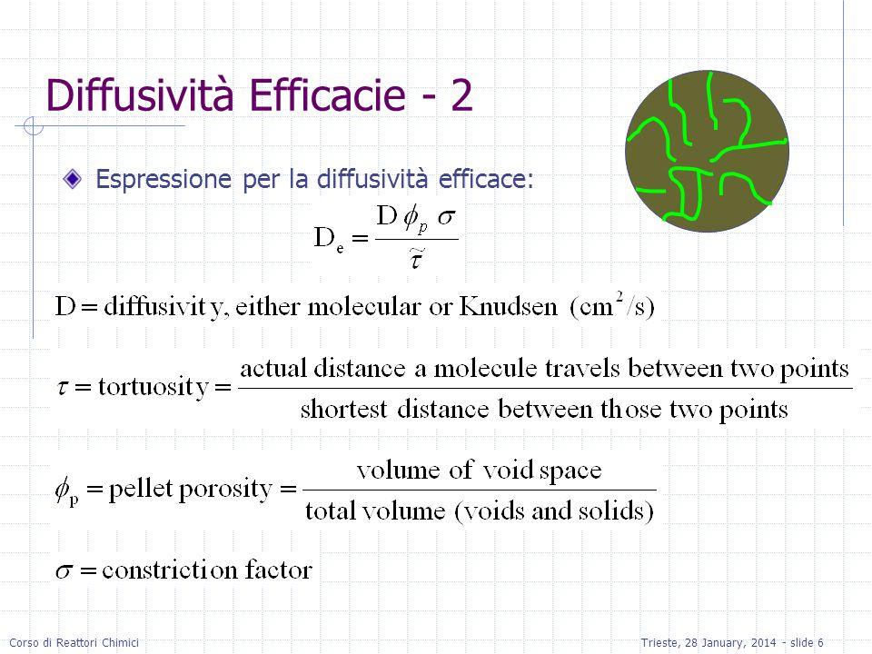 Diffusività Efficacie - 2