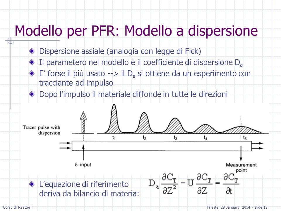 Modello per PFR: Modello a dispersione