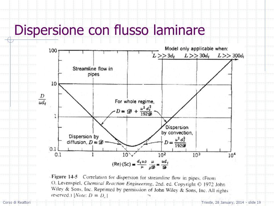 Dispersione con flusso laminare