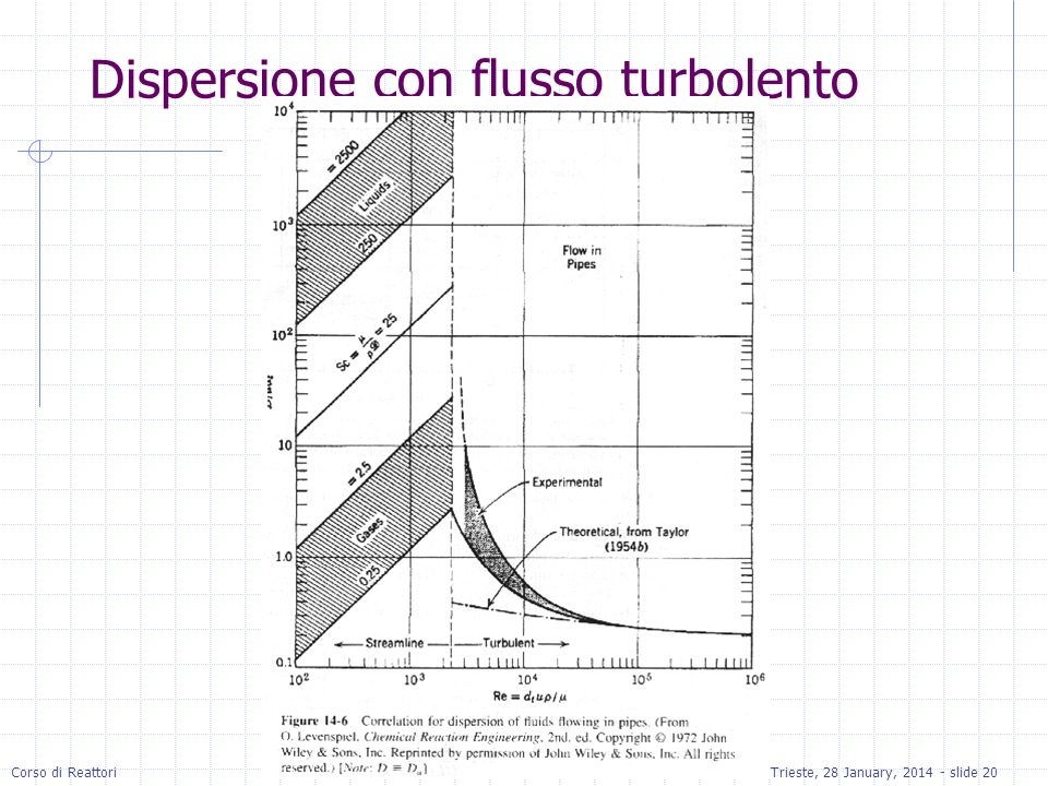 Dispersione con flusso turbolento