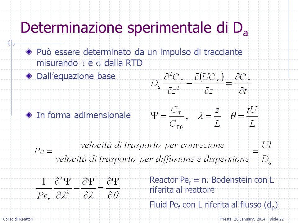 Determinazione sperimentale di Da