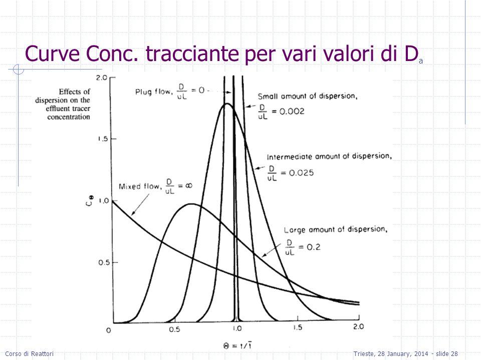 Curve Conc. tracciante per vari valori di Da