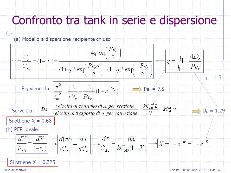 Confronto tra tank in serie e dispersione