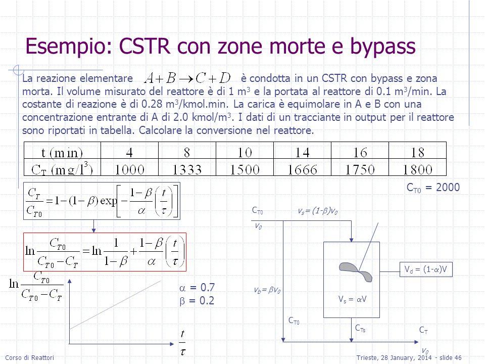 Esempio: CSTR con zone morte e bypass