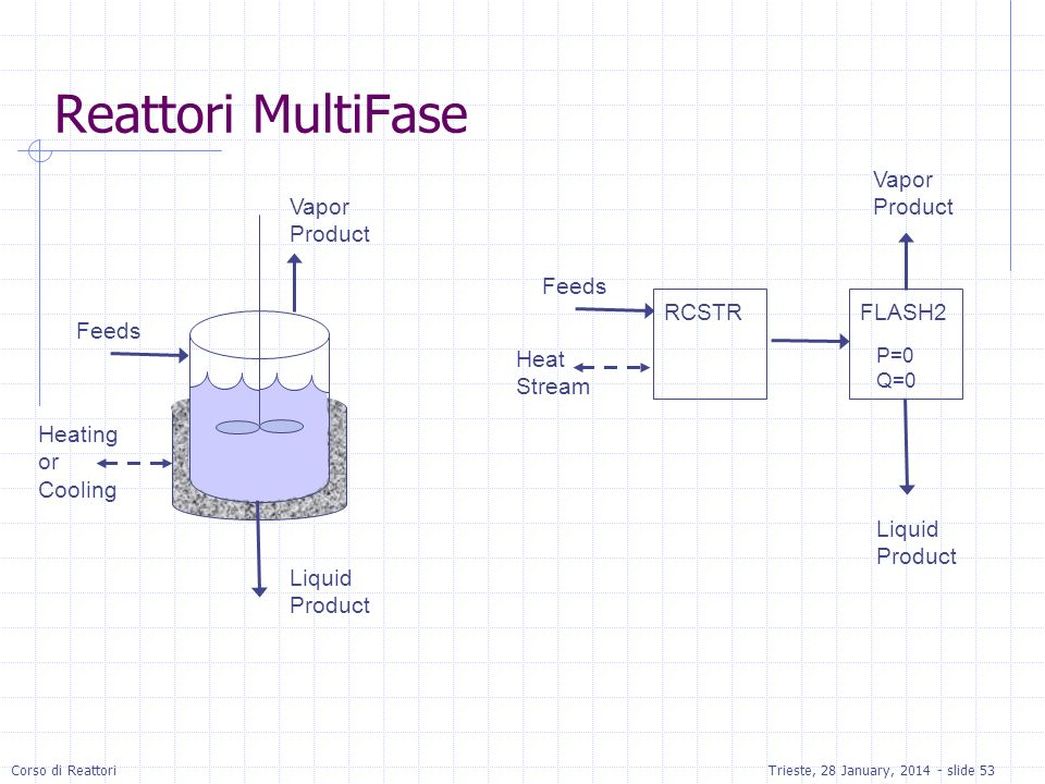 Reattori MultiFase Vapor Product Vapor Product Feeds RCSTR FLASH2
