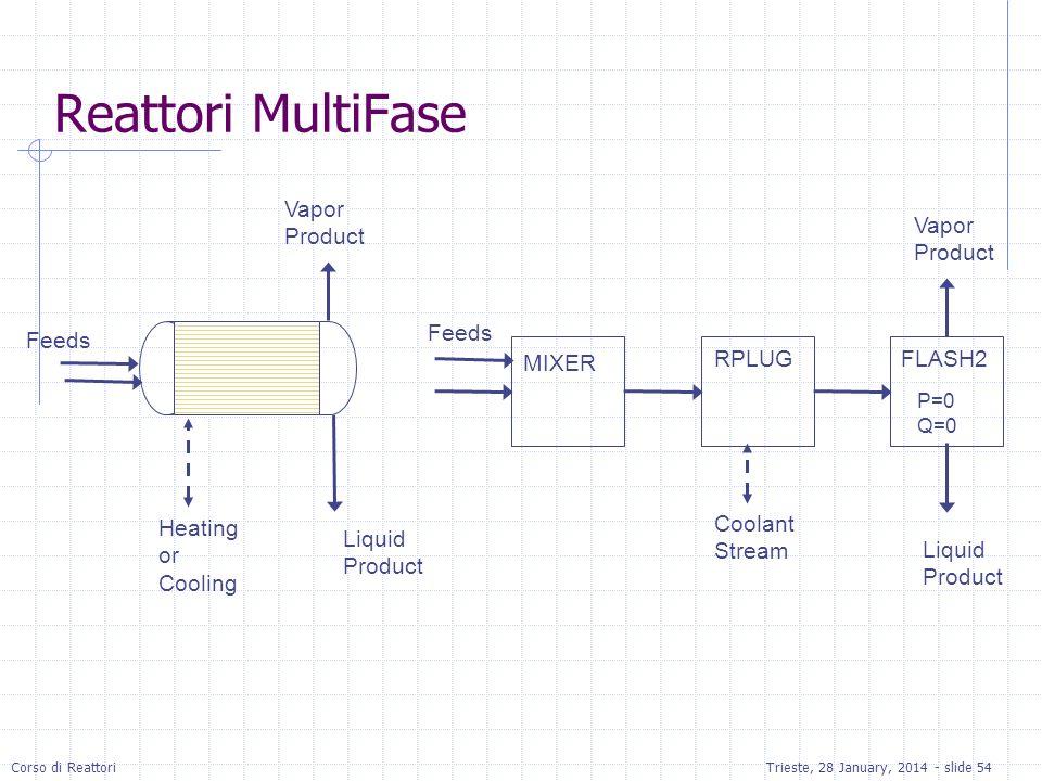 Reattori MultiFase Vapor Product Vapor Product Feeds Feeds MIXER RPLUG