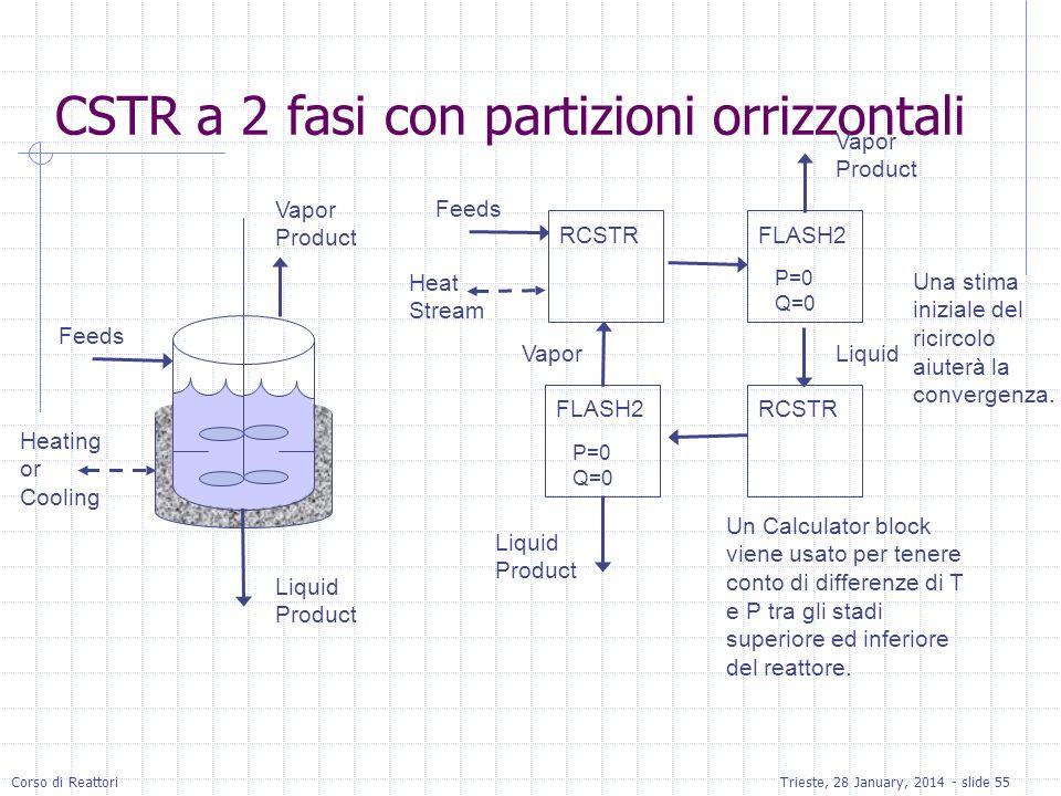 CSTR a 2 fasi con partizioni orrizzontali