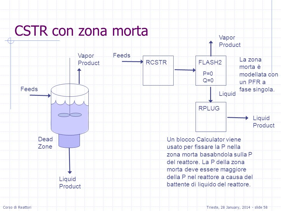 CSTR con zona morta Vapor Product Vapor Product Feeds