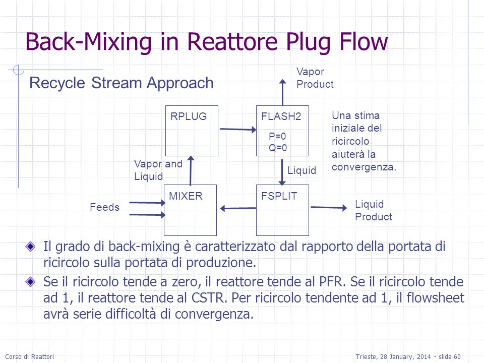 Back-Mixing in Reattore Plug Flow