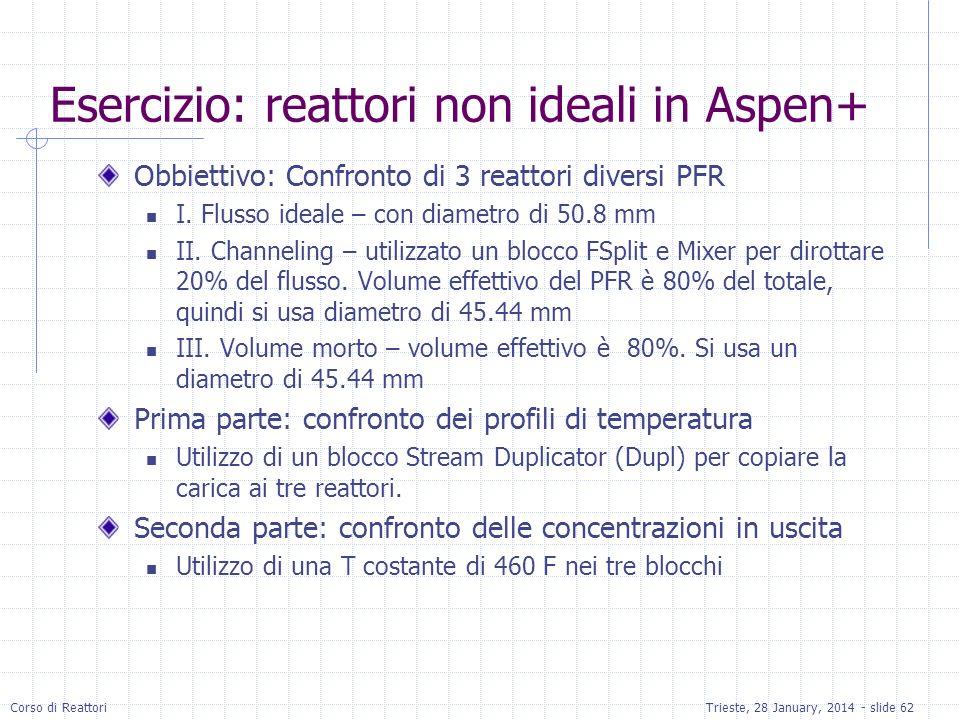 Esercizio: reattori non ideali in Aspen+