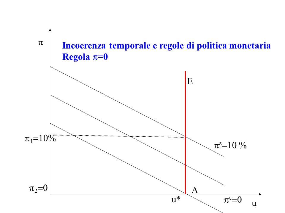 p Incoerenza temporale e regole di politica monetaria Regola p=0 E p1=10% pe=10 % p2=0 A u* pe=0 u