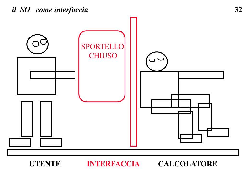 il SO come interfaccia SPORTELLO CHIUSO UTENTE INTERFACCIA CALCOLATORE