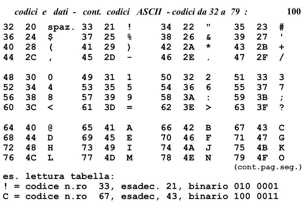 codici e dati - cont. codici ASCII - codici da 32 a 79 :