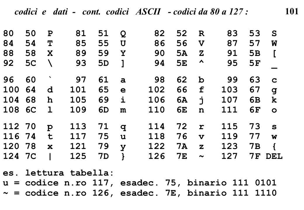 codici e dati - cont. codici ASCII - codici da 80 a 127 :