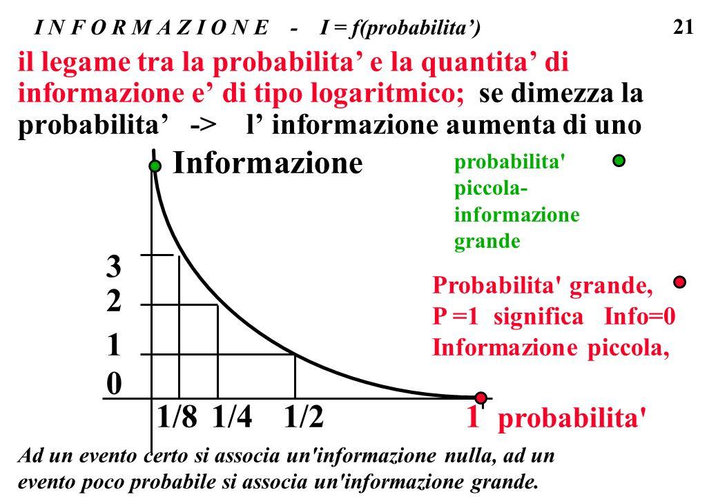 I N F O R M A Z I O N E - I = f(probabilita')