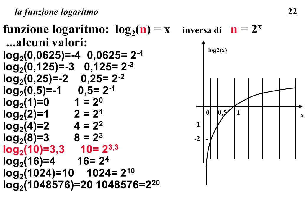 funzione logaritmo: log2(n) = x inversa di n = 2x ...alcuni valori: