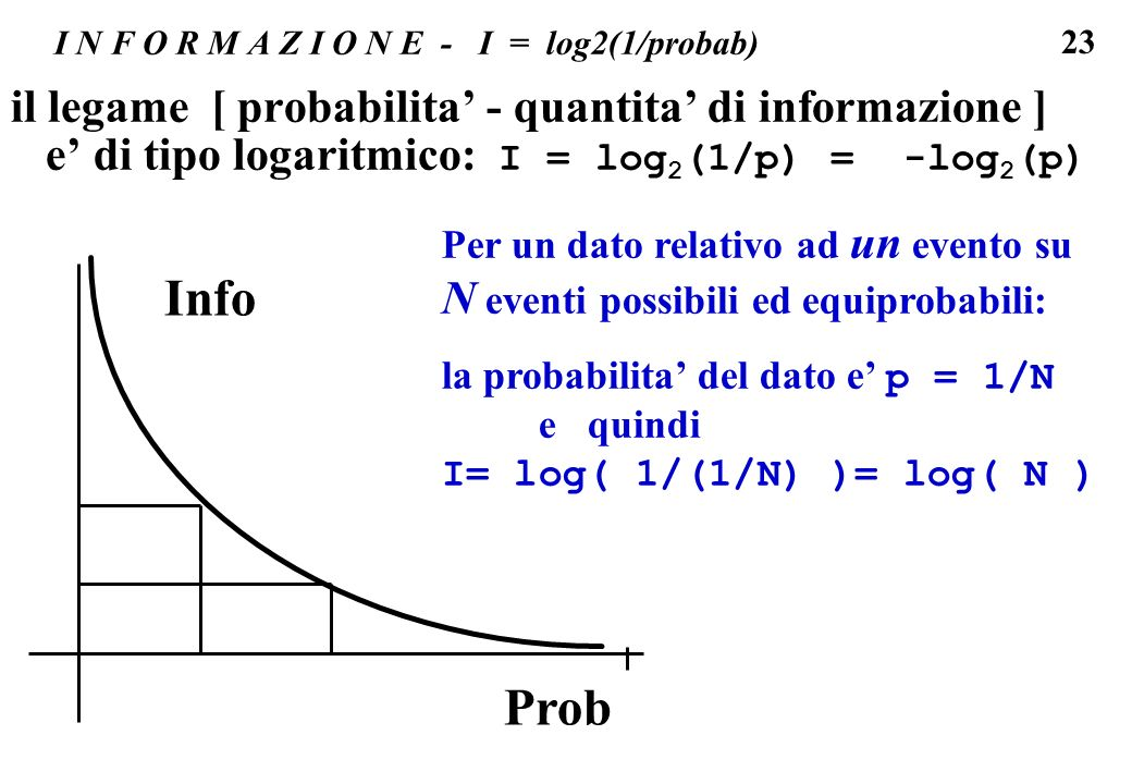 I N F O R M A Z I O N E - I = log2(1/probab)